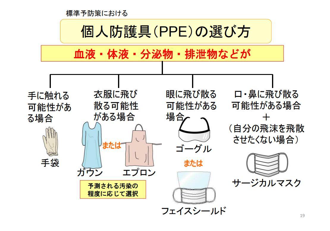 PPE個人予防装具