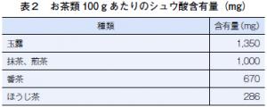 お茶類100gあたりのシュウ酸含有量