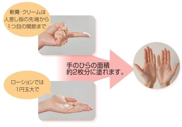 保湿剤使用量の目安