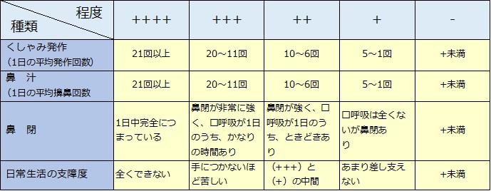 アレルギー性鼻炎の重症度分類